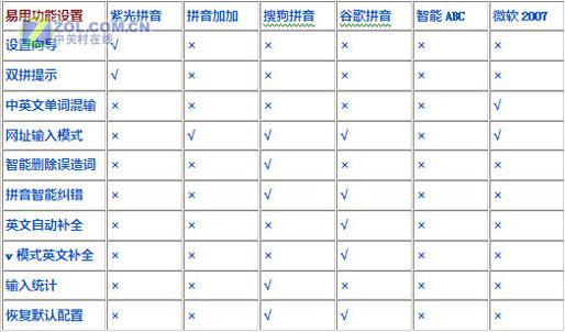 专业细致全面评测 6款主流拼音输入法狂PK