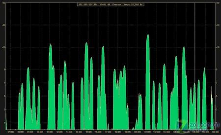 从电台到增益 天线如何优化无线网络