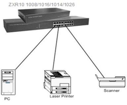 安全可靠 智能优化中兴SOHO千兆系列交换机