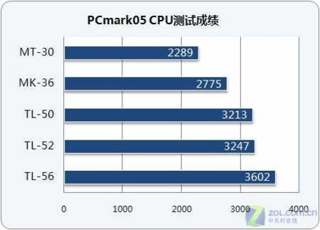 清点炫龙家谱AMD移动处理器规格详解