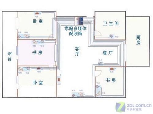 家居装修需谨慎 家庭综合布线全攻略 原创