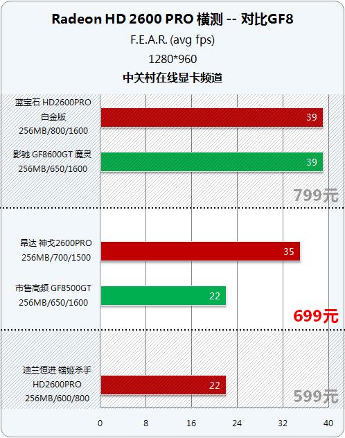 九镭齐发 首批HD2600PRO市售版横向测试