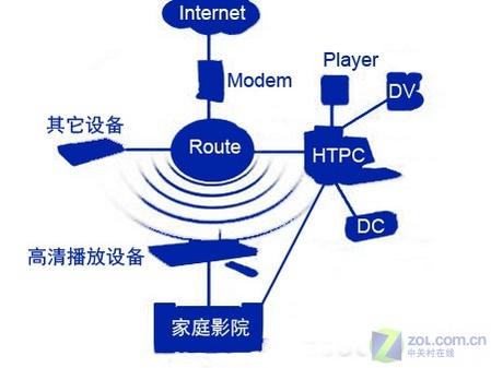 结构组成家庭网络; 家庭网络拓扑图; 家庭局域网结构图