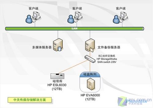 案例分析:中天传媒公司存储系统设计