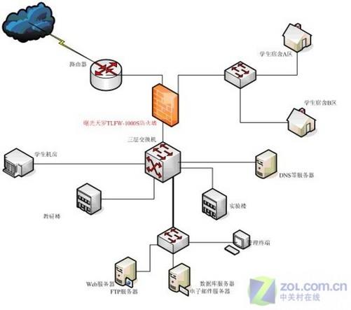 河北省电力公司网络拓扑结构图