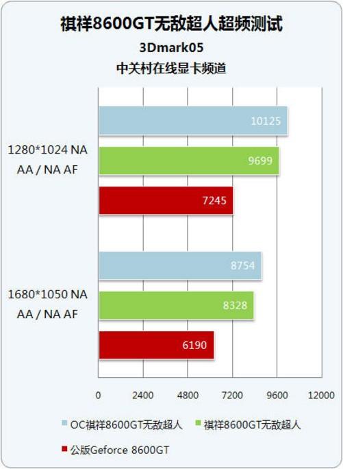 顯卡3d設置性能與質量_顯卡3d設置性能與質量