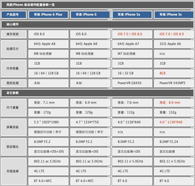 武汉苹果6价格更新6Plus最低价4880元 武汉手