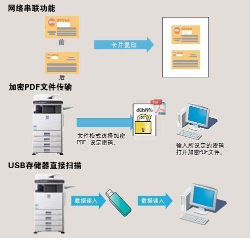 夏普/夏普MX/2608N内置无堆叠双面模块可进行双面复印和打印,有效...