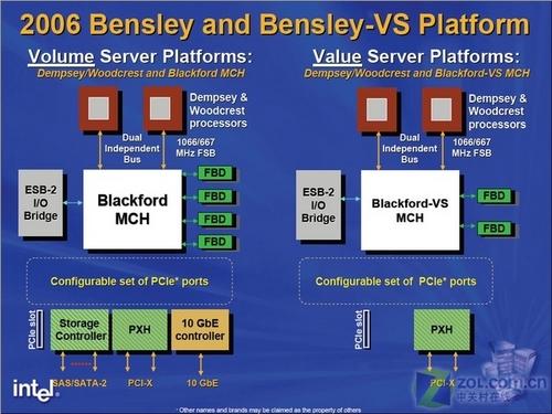 intel 5000系列芯片组架构图;
