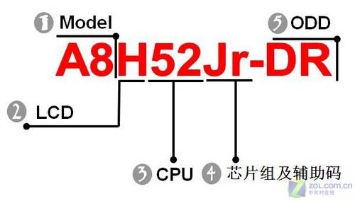 菜鸟入门帖:各品牌本本型号解析(下)