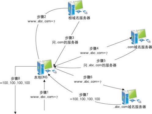 dns欺骗攻击_路由器dns被篡改; 采用dns技术攻击 新钓鱼2.0技术现身;