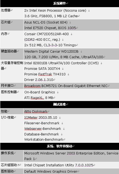 AMCC、Areca和LSI公司SAS RAID卡实测(未完)