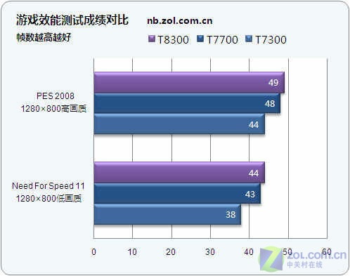迅驰4.5来了 45纳米移动处理器全国首测