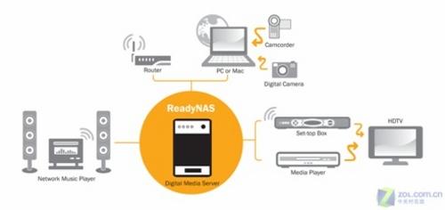 家庭nas_应用nas存储产品作为整个数字家庭存储中心