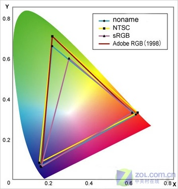 讲解深入浅出 教你看懂投影机客观测试