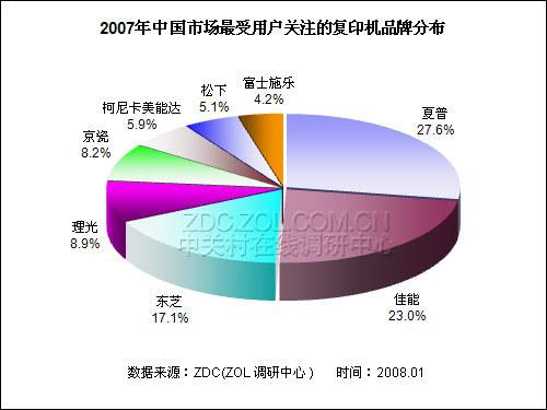 2007-2008年中国办公市场品牌调查报告