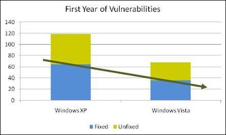 安全:用户放弃XP拥抱Vista最大的理由