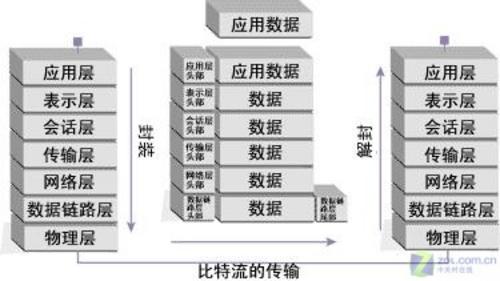 如ibm公司的sna(系统网络体系结构)和dec公司的dna(digital network a