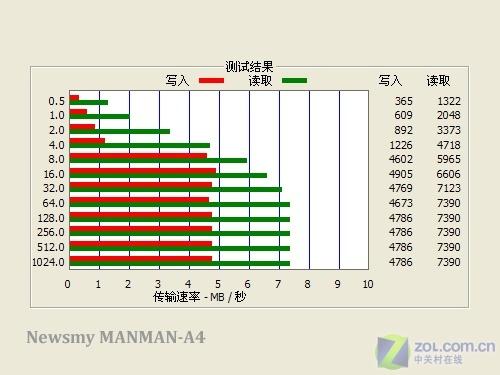 4英寸大屏看RM 纽曼MANMAN-A4视频评测