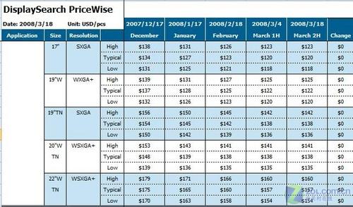 Displaysearch:液晶面板价格将会上涨