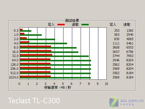 399元2GB超清晰RMVB直播 台电C300评测