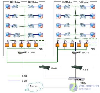 用电线也能上网 互联网接入方式大盘点