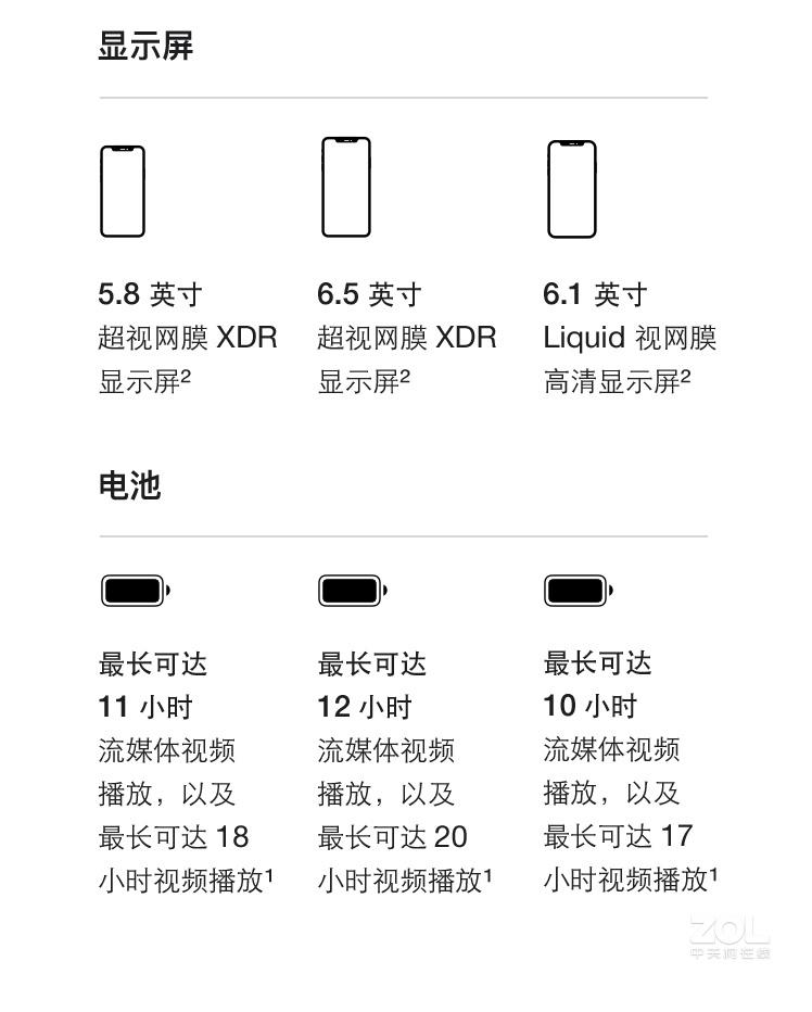 适合做小�9h�y�9�9f�x�_1英寸lcd,分辨率1792x828,保留face id识别,内建a13处理器,升级为4gb