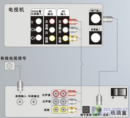 将原有的有线电视射频线连接到机顶盒后,机顶盒将视频与音频信号分离