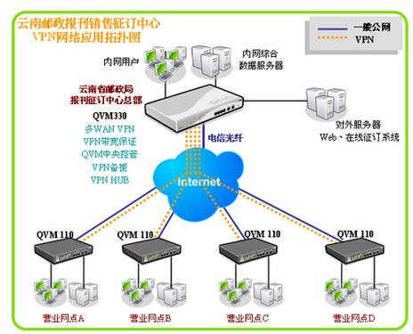 Qno侠诺助力云南邮政局报刊征订中心VPN联网