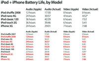 苹果iPod iPhone全系列新品续航时间一览