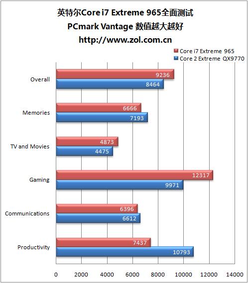 Intel Core i7深度测试