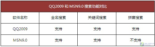 谁是即时聊天之王?QQ2009 pk MSN9.0