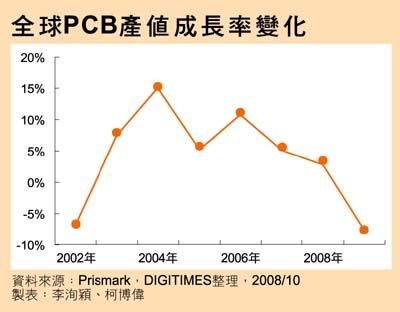 主板恐怕要涨价 PCB明年产值减少6.5%