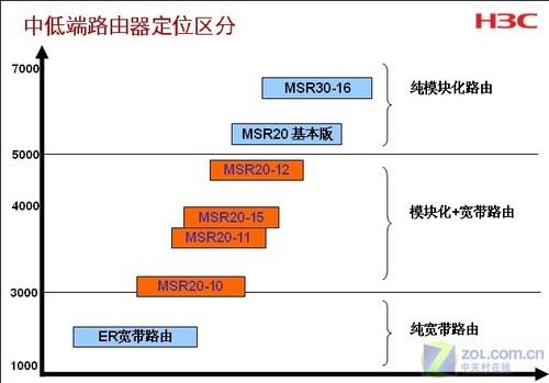 MSR30-16路由器 强大功能背后的操控