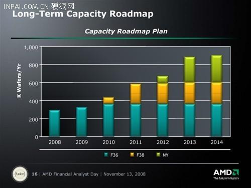 大幅提升产能!AMD未来产能蓝图曝光