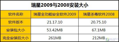 """""""狮王""""归来 瑞星2009对决2008深度评测"""