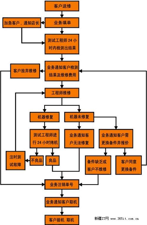 笔记本电脑维修服务流程图