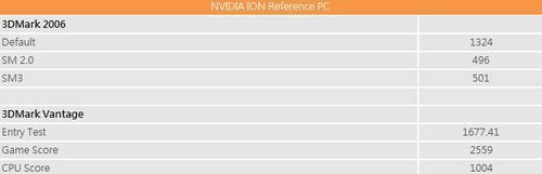玩游戏没问题 NVIDIA Ion平台详细测试
