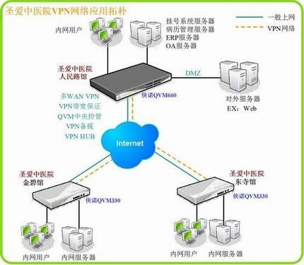 云南圣爱中医院VPN组网方案