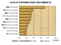 蓝魔与OPPO获胜 2月MP3播放器排行榜