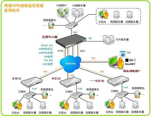 Qno侠诺VPN远程视频监控解决方案