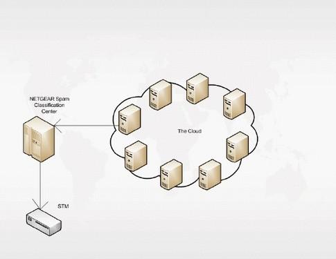 NETGEAR垃圾邮件云分布分析技术