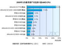 降价助羿龙X4 9650上榜 3月AMD CPU排行
