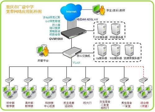 重庆市广益中学网络应用拓扑图