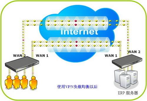 侠诺适时推出VPN Load Balance及VPN QoS技术