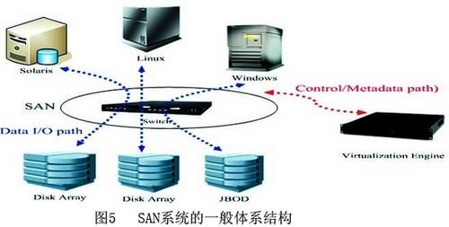 前端的主机可以通过网络的方式访问后端的存储设备.