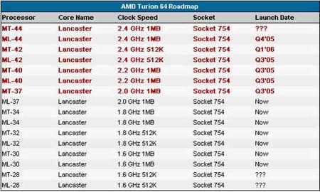 剑指双核迅驰 炫龙64 X2移动CPU详解