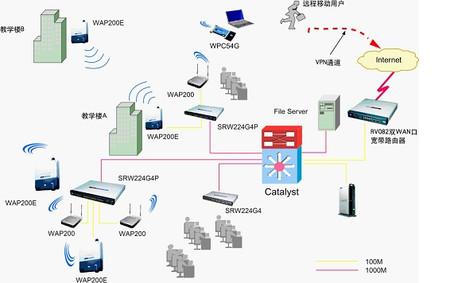 考虑到学校无线网络可能要连接室外的信息点