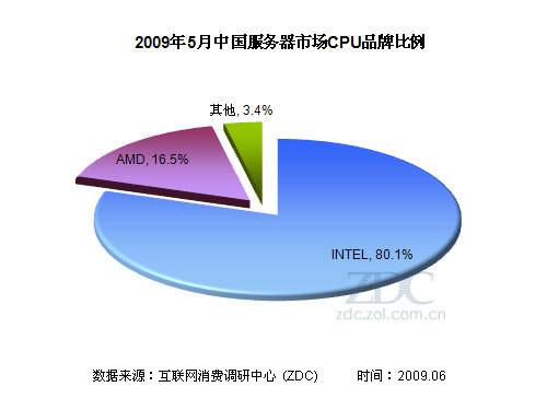 AMD VS INTEL 服务器市场两宿敌各有输赢