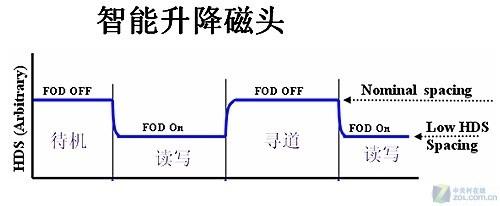 ceOkC4lUwqQ - 智能升降磁头 明基移动硬盘技术解析